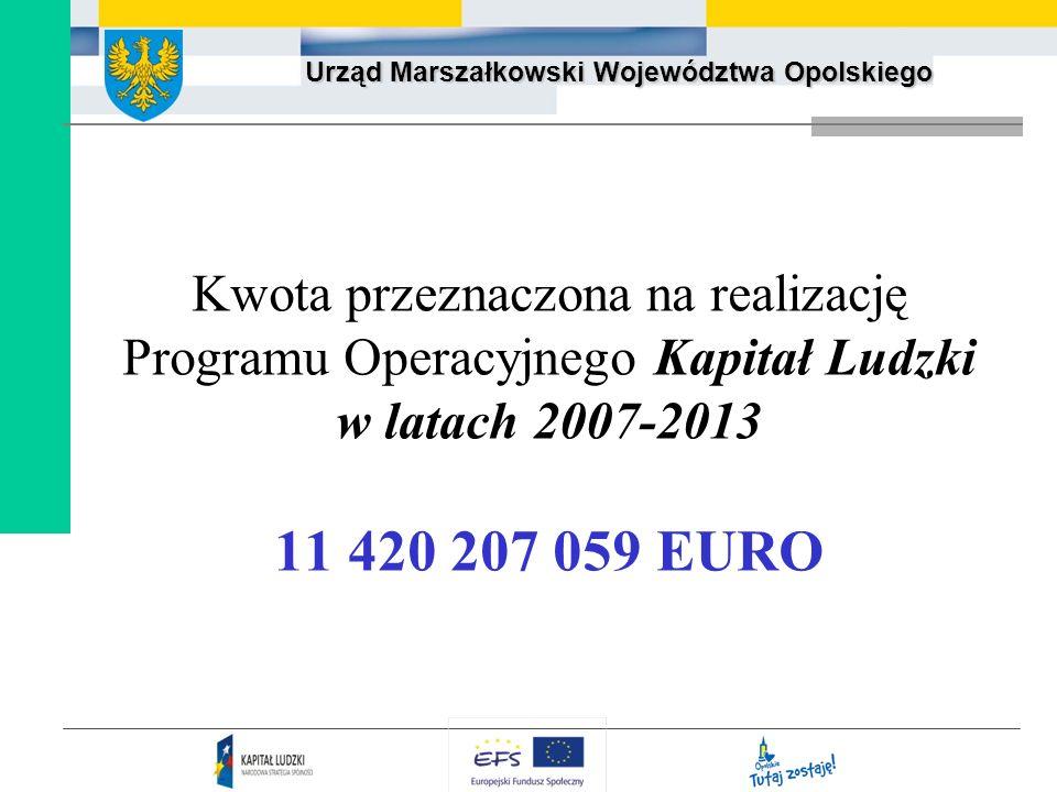 Urząd Marszałkowski Województwa Opolskiego Kwota przeznaczona na realizację Programu Operacyjnego Kapitał Ludzki w latach 2007-2013 11 420 207 059 EUR