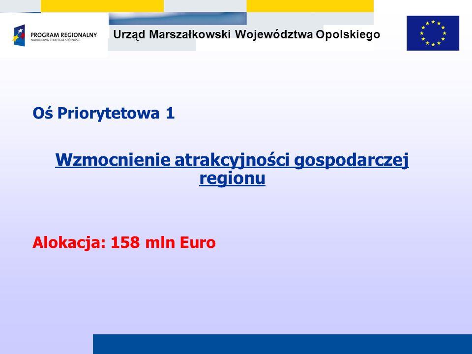 Urząd Marszałkowski Województwa Opolskiego Oś Priorytetowa 1 Wzmocnienie atrakcyjności gospodarczej regionu Alokacja: 158 mln Euro