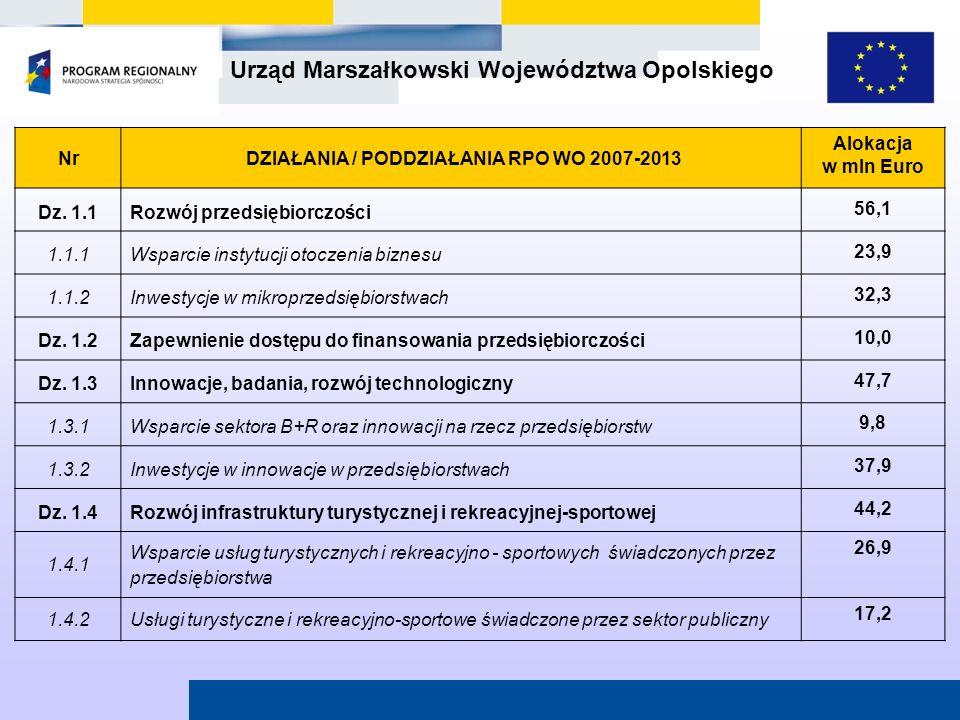 Urząd Marszałkowski Województwa Opolskiego Nr DZIAŁANIA / PODDZIAŁANIA RPO WO 2007-2013 Alokacja w mln Euro Dz. 1.1Rozwój przedsiębiorczości 56,1 1.1.