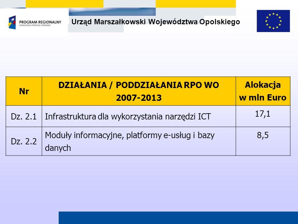 Urząd Marszałkowski Województwa Opolskiego Nr DZIAŁANIA / PODDZIAŁANIA RPO WO 2007-2013 Alokacja w mln Euro Dz. 2.1Infrastruktura dla wykorzystania na