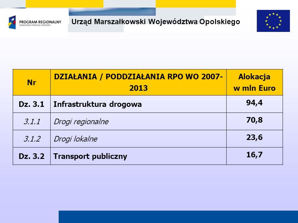 Urząd Marszałkowski Województwa Opolskiego Nr DZIAŁANIA / PODDZIAŁANIA RPO WO 2007- 2013 Alokacja w mln Euro Dz. 3.1Infrastruktura drogowa 94,4 3.1.1D