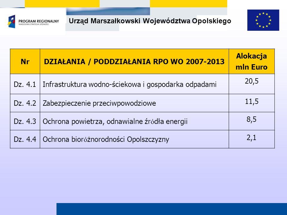 Urząd Marszałkowski Województwa Opolskiego NrDZIAŁANIA / PODDZIAŁANIA RPO WO 2007-2013 Alokacja mln Euro Dz. 4.1Infrastruktura wodno-ściekowa i gospod