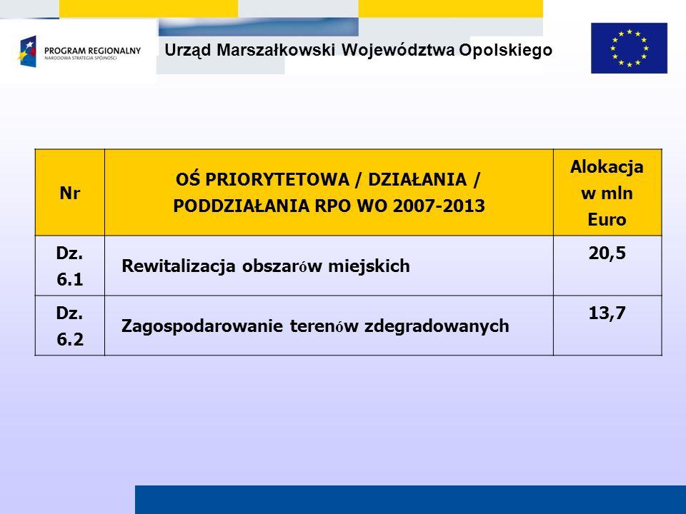 Urząd Marszałkowski Województwa Opolskiego Nr OŚ PRIORYTETOWA / DZIAŁANIA / PODDZIAŁANIA RPO WO 2007-2013 Alokacja w mln Euro Dz. 6.1 Rewitalizacja ob
