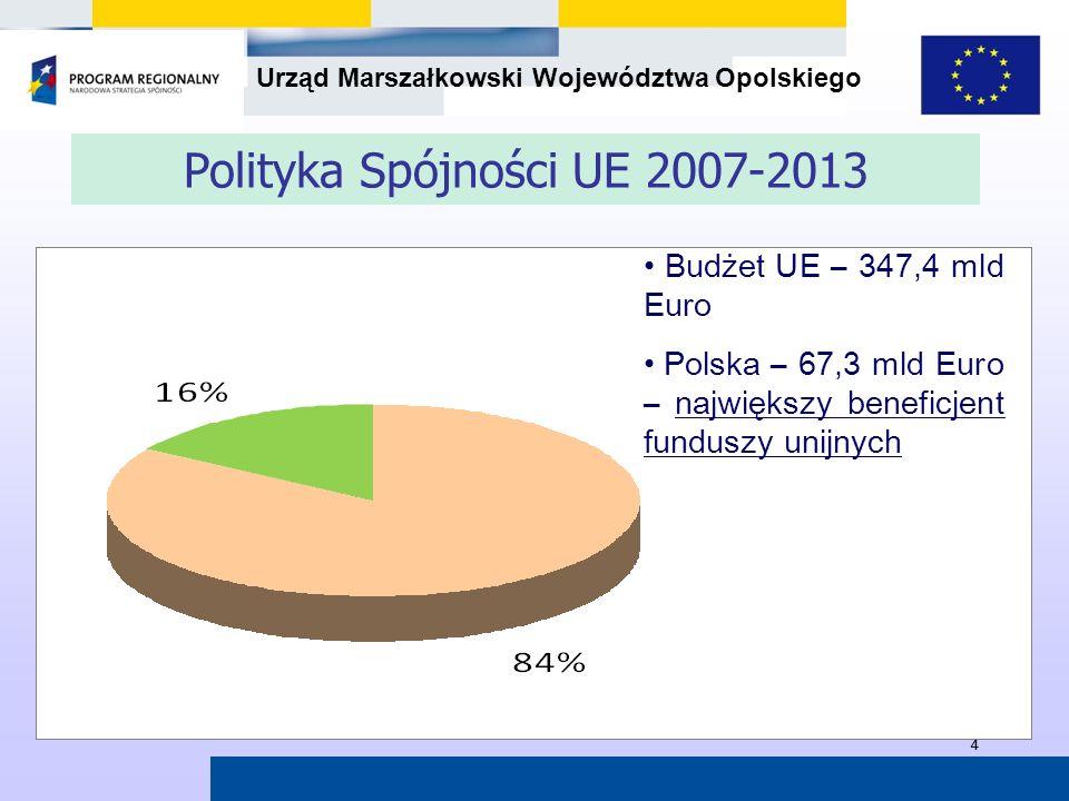 Urząd Marszałkowski Województwa Opolskiego 44 Budżet UE – 347,4 mld Euro Polska – 67,3 mld Euro – największy beneficjent funduszy unijnych Polityka Sp