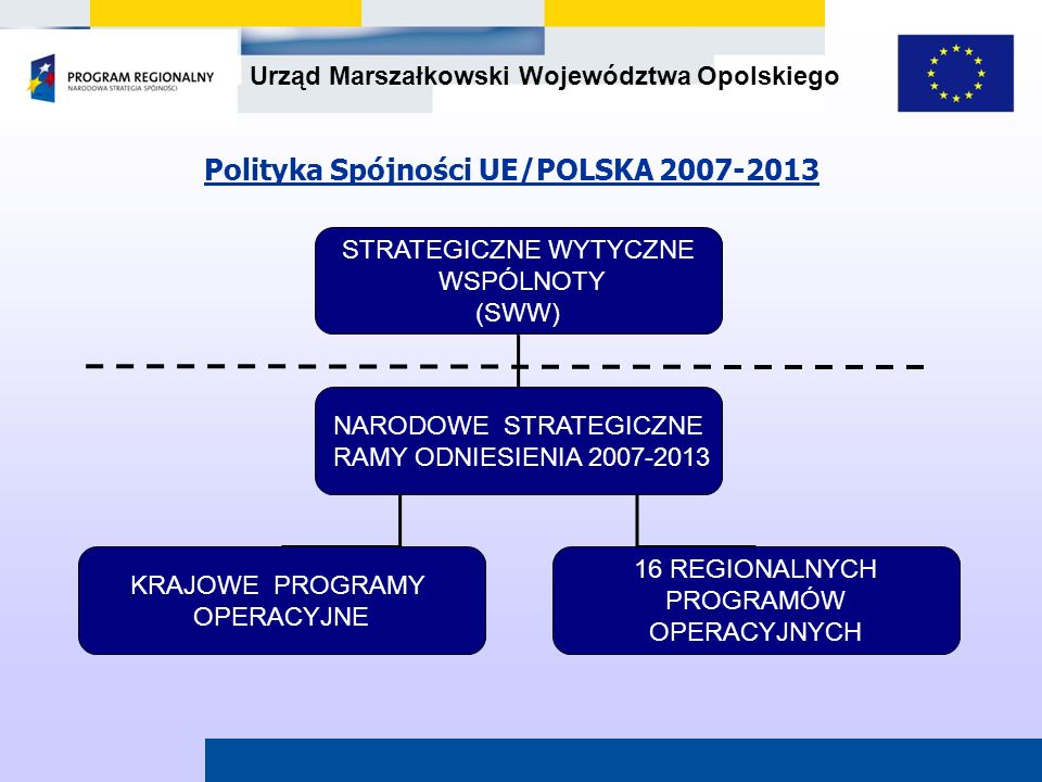 Urząd Marszałkowski Województwa Opolskiego 66,566,5RAZEM 0,5PO Pomoc Techniczna 0,7PO Europejskiej Współpracy Terytorialnej 2,3PO Rozwój Polski Wschodniej 8,3PO Innowacyjna Gospodarka 9,7 PO Kapitał Ludzki 16,616,616,616,6 16 Regionalnych Programów Operacyjnych 27,9PO Infrastruktura i Środowisko Alokacja w mld Euro Nazwa Programu Operacyjnego Struktura Narodowych Strategicznych Ram Odniesienia 2007-2013