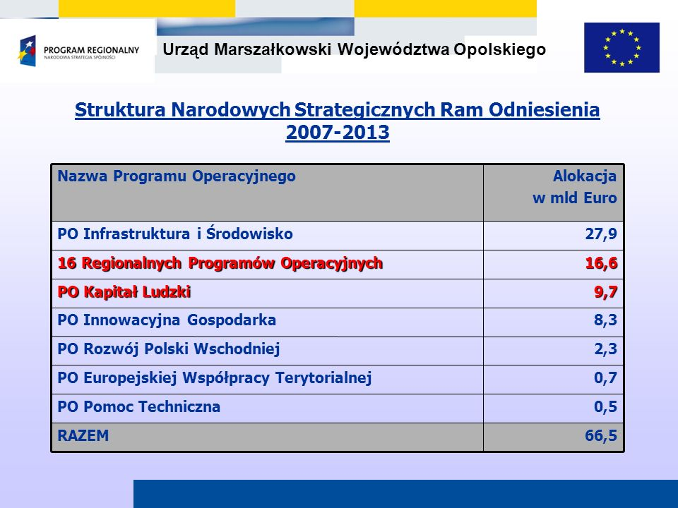 Urząd Marszałkowski Województwa Opolskiego 66,566,5RAZEM 0,5PO Pomoc Techniczna 0,7PO Europejskiej Współpracy Terytorialnej 2,3PO Rozwój Polski Wschod