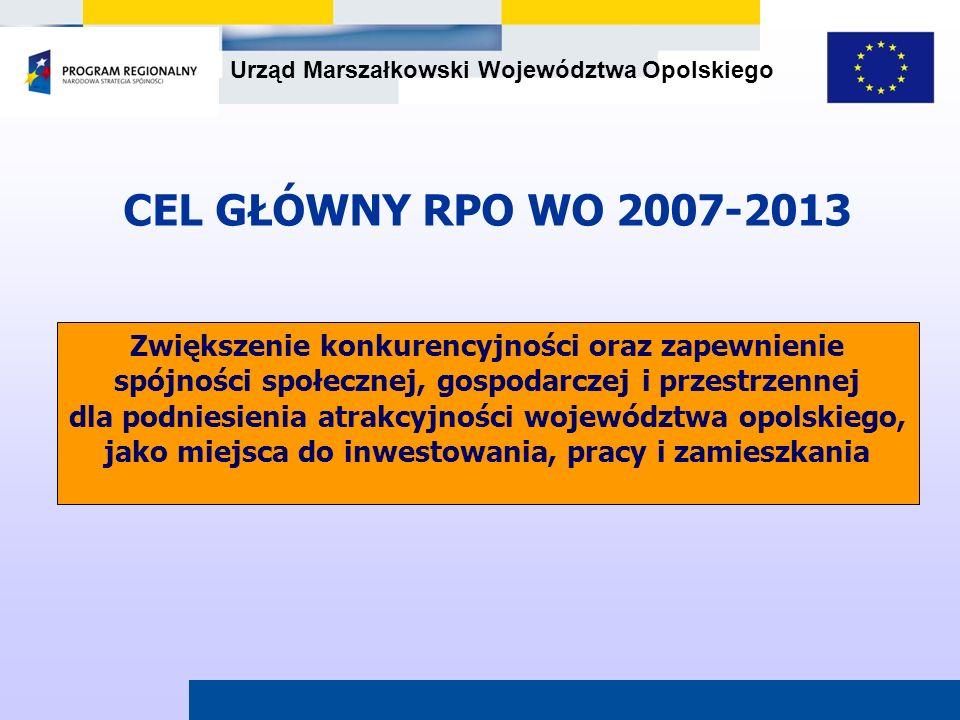 Urząd Marszałkowski Województwa Opolskiego CEL GŁÓWNY RPO WO 2007-2013 Zwiększenie konkurencyjności oraz zapewnienie spójności społecznej, gospodarcze