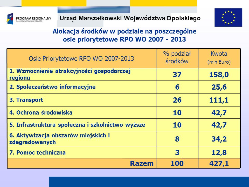 Urząd Marszałkowski Województwa Opolskiego 12,83 7. Pomoc techniczna 34,28 6. Aktywizacja obszarów miejskich i zdegradowanych 427,1100Razem 42,710 5.