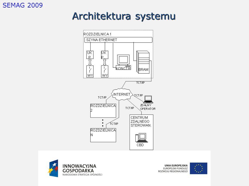 SEMAG 2009 Architektura urządzenia Kontrolno- Pomiarowego (Urządzenie Akwizycji Danych) WYŁ WZM POM PRZETW A/C MIKROPR UKŁAD TRANSM AUTOMATYKA ZABEZPIECZEN.