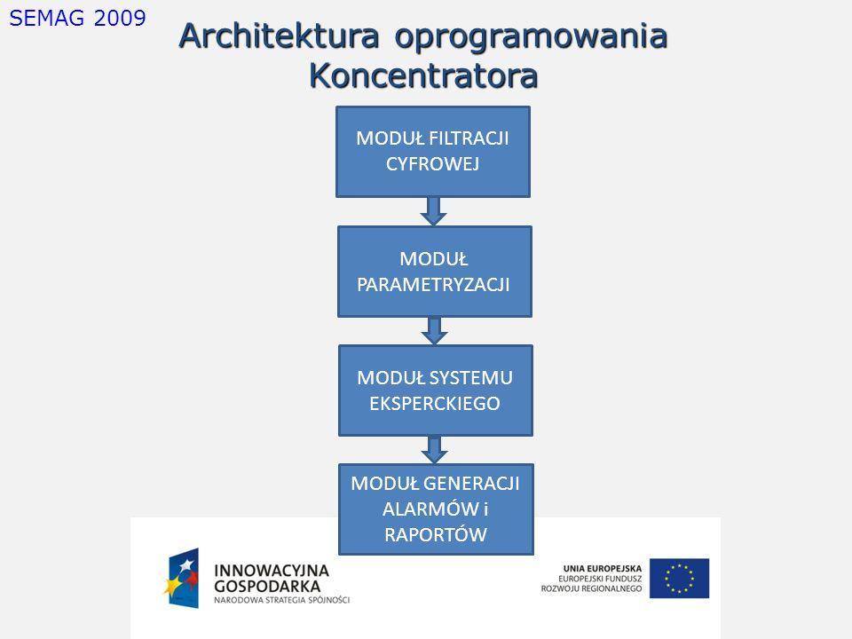 SEMAG 2009 Architektura oprogramowania Koncentratora MODUŁ FILTRACJI CYFROWEJ MODUŁ PARAMETRYZACJI MODUŁ SYSTEMU EKSPERCKIEGO MODUŁ GENERACJI ALARMÓW