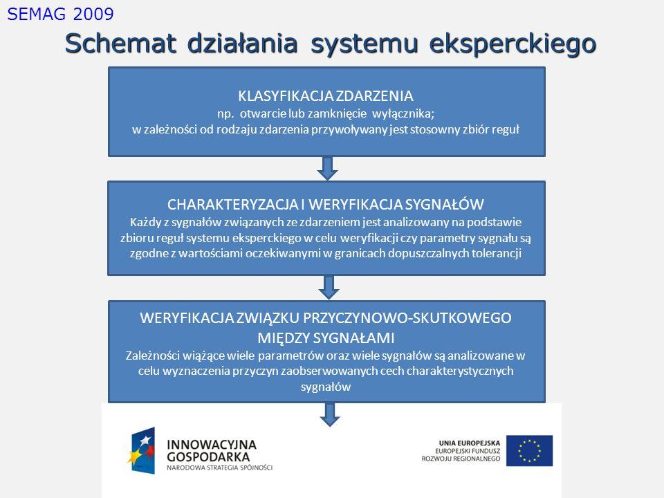 SEMAG 2009 Schemat działania systemu eksperckiego KLASYFIKACJA ZDARZENIA np. otwarcie lub zamknięcie wyłącznika; w zależności od rodzaju zdarzenia prz