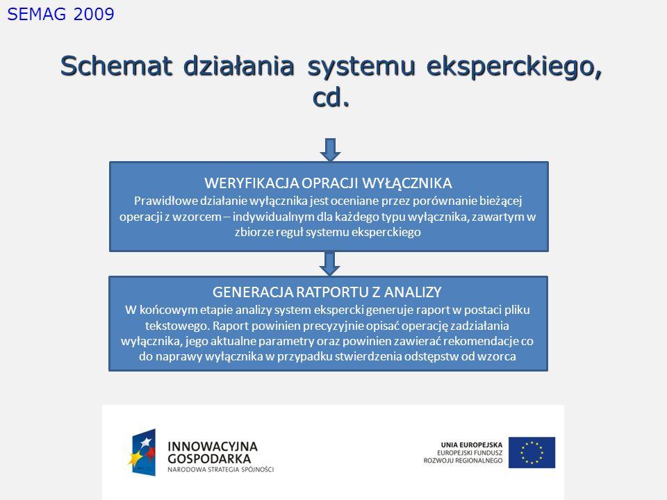 SEMAG 2009 Schemat działania systemu eksperckiego, cd. WERYFIKACJA OPRACJI WYŁĄCZNIKA Prawidłowe działanie wyłącznika jest oceniane przez porównanie b