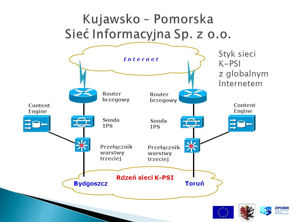 Przełącznik warstwy trzeciej Sonda IPS Router brzegowy Content Engine I n t e r n e t Rdzeń sieci K-PSI BydgoszczToruń Przełącznik warstwy trzeciej So