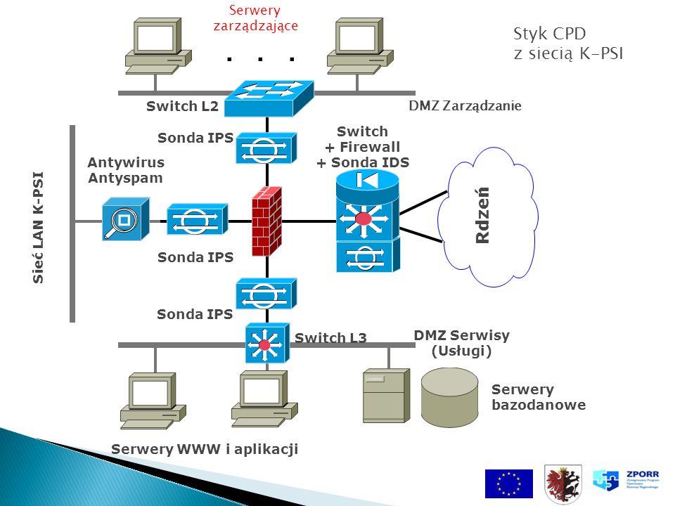 DMZ Serwisy (Usługi) DMZ Zarządzanie Rdzeń Sieć LAN K-PSI Serwery bazodanowe Serwery zarządzające... Antywirus Antyspam Sonda IPS Switch L3 Switch L2