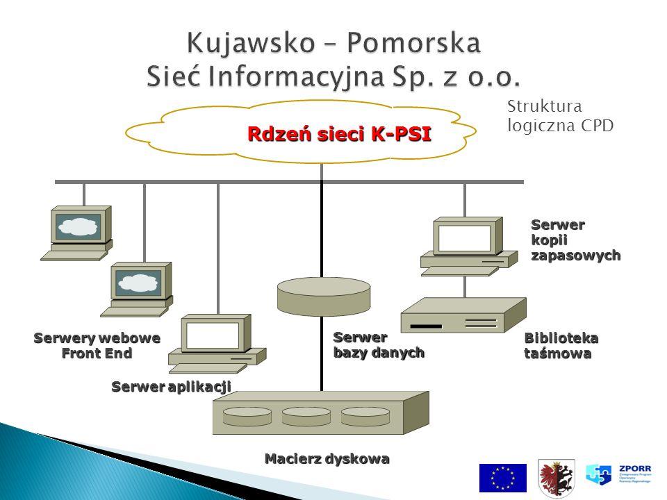 Serwer bazy danych Serwer aplikacji Struktura logiczna CPD Serwery webowe Front End Serwerkopiizapasowych Rdzeń sieci K-PSI Bibliotekataśmowa Macierz