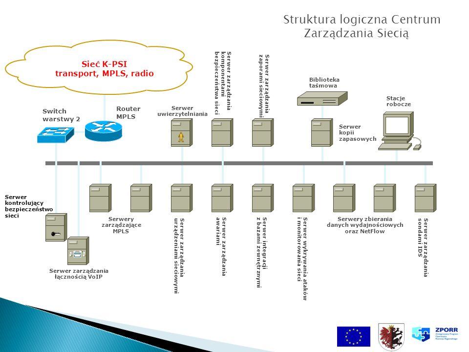 Sieć K-PSI transport, MPLS, radio Stacje robocze Serwery zarządzające MPLS Biblioteka taśmowa Serwer kopii zapasowych Router MPLS Switch warstwy 2 Ser