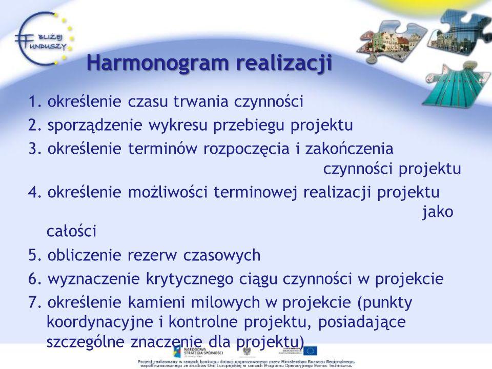 Harmonogram realizacji 1. określenie czasu trwania czynności 2. sporządzenie wykresu przebiegu projektu 3. określenie terminów rozpoczęcia i zakończen