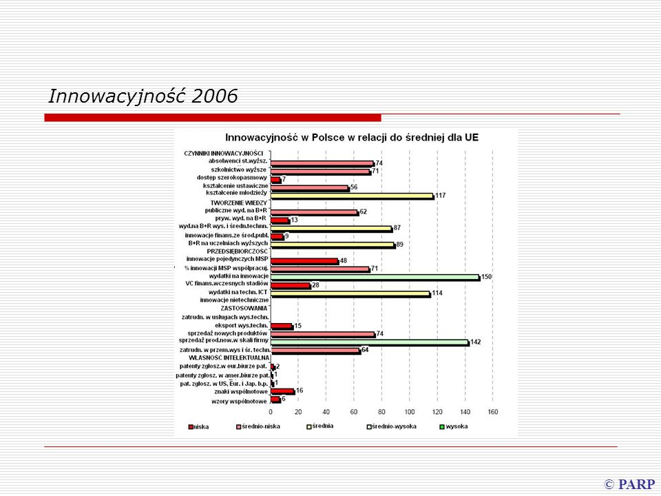 Innowacyjność 2006 Odsetek firm innowacyjnych wśród MSP © PARP