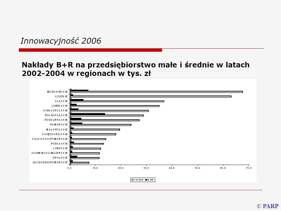 Innowacyjność 2006 Nakłady B+R na przedsiębiorstwo małe i średnie w latach 2002-2004 w regionach w tys. zł © PARP