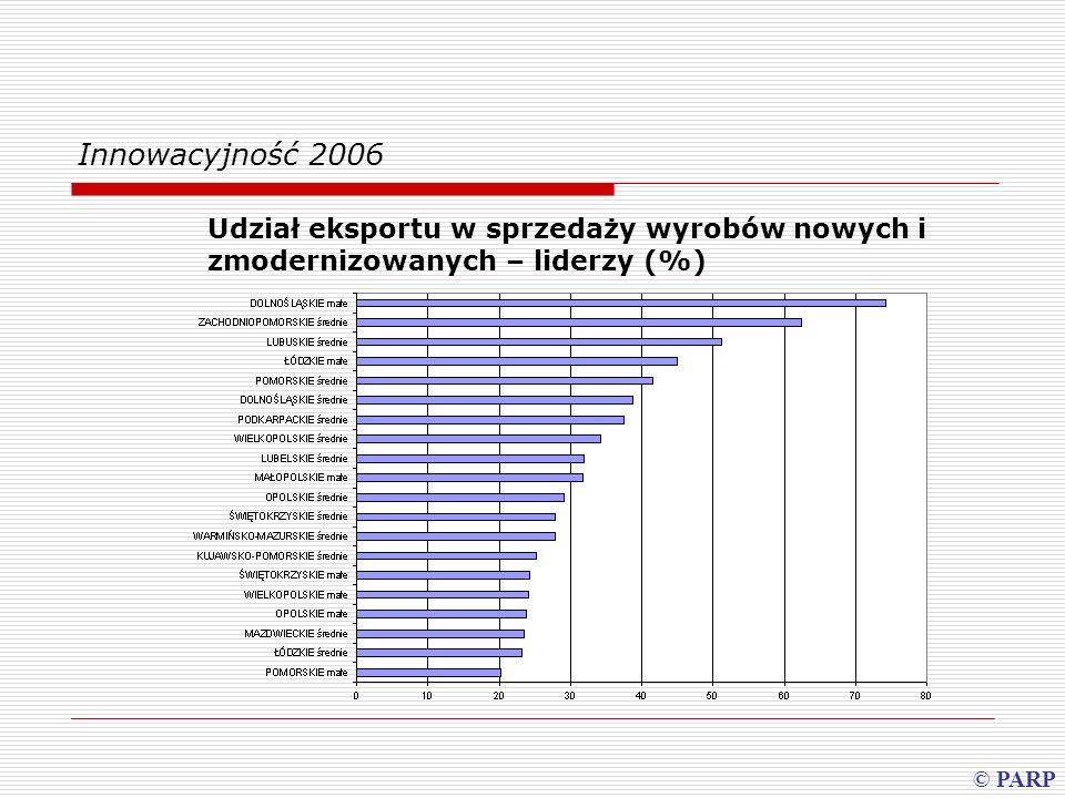 Innowacyjność 2006 Udział eksportu w sprzedaży wyrobów nowych i zmodernizowanych – liderzy (%) © PARP