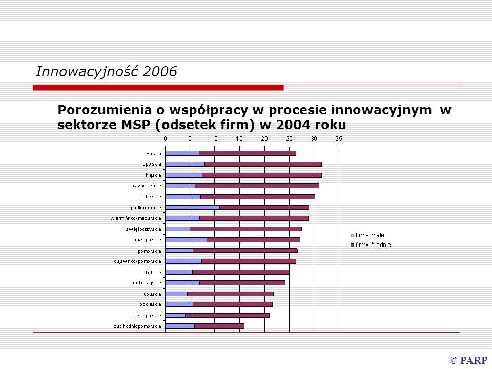 Innowacyjność 2006 Udział regionów w zakupach nowych technologii przez MSP w 2004 roku (%) © PARP