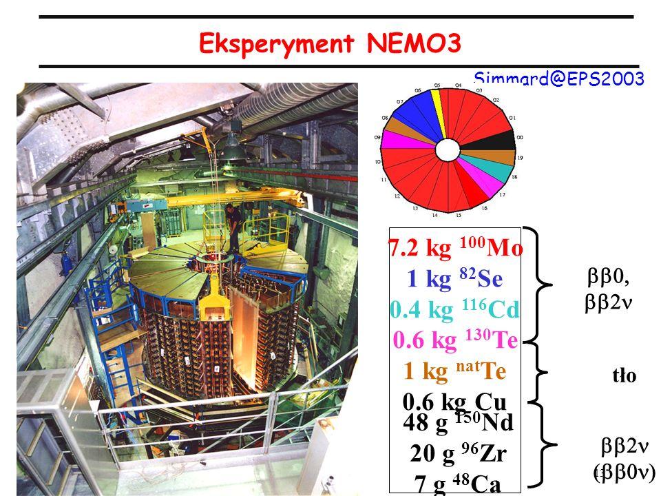 13 A.Zalewska, wykład 13, 25.05.2005 Eksperyment NEMO3 Simmard@EPS2003 7.2 kg 100 Mo 1 kg 82 Se 0.4 kg 116 Cd 0.6 kg 130 Te 1 kg nat Te 0.6 kg Cu tło