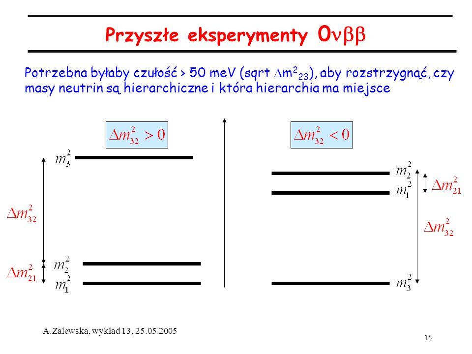 15 A.Zalewska, wykład 13, 25.05.2005 Przyszłe eksperymenty 0 Potrzebna byłaby czułość > 50 meV (sqrt m 2 23 ), aby rozstrzygnąć, czy masy neutrin są h