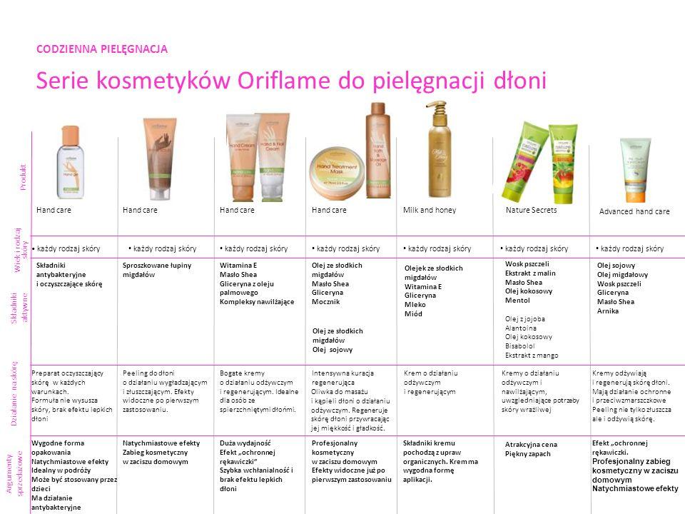 CODZIENNA PIELĘGNACJA Serie kosmetyków Oriflame do pielęgnacji dłoni Produkt Składniki aktywne Argumenty sprzedażowe Milk and honeyNature Secrets każd