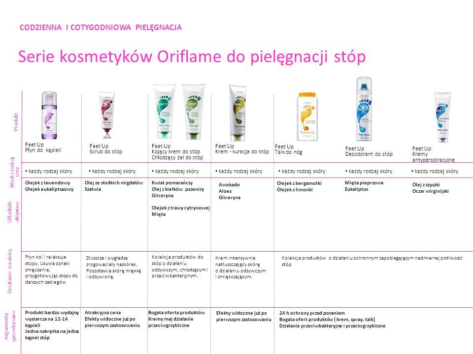 CODZIENNA I COTYGODNIOWA PIELĘGNACJA Serie kosmetyków Oriflame do pielęgnacji stóp Produkt Składniki aktywne Argumenty sprzedażowe Feet Up Płyn do kąp
