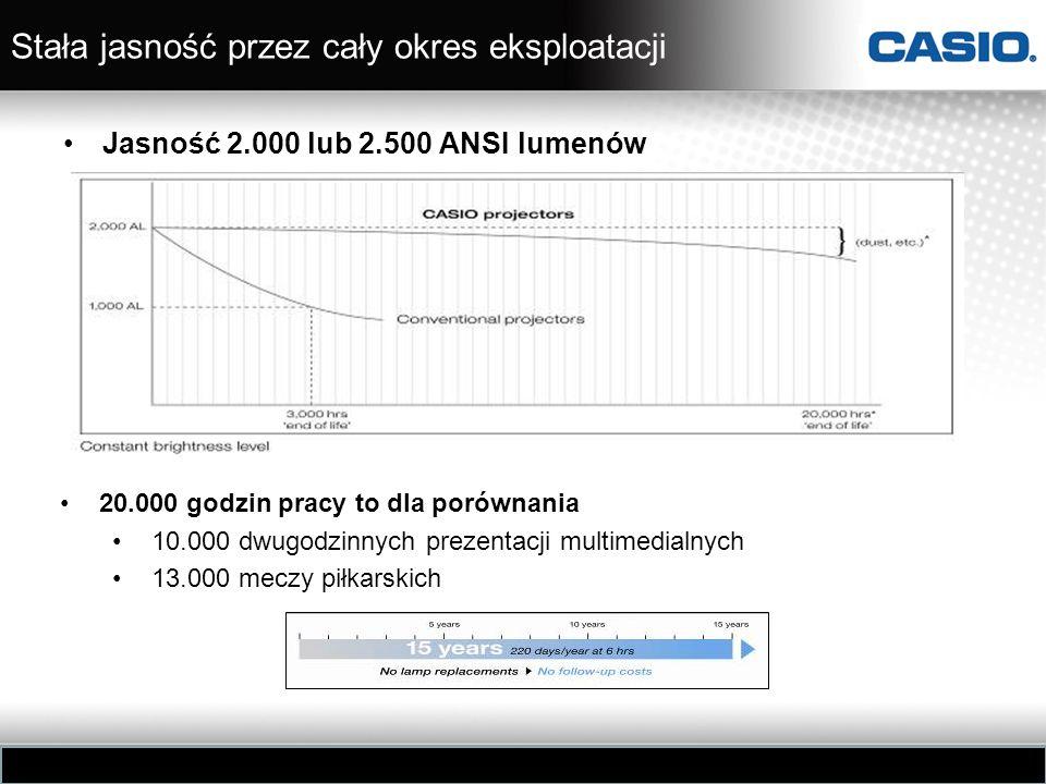 Stała jasność przez cały okres eksploatacji Jasność 2.000 lub 2.500 ANSI lumenów 20.000 godzin pracy to dla porównania 10.000 dwugodzinnych prezentacj