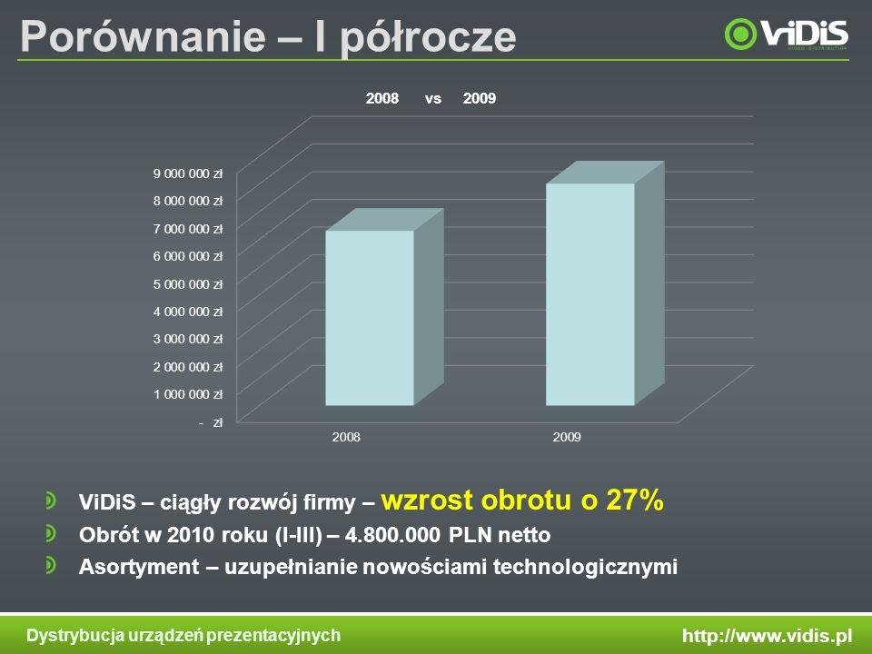 http://www.vidis.pl Dystrybucja urządzeń prezentacyjnych Porównanie – I półrocze ViDiS – ciągły rozwój firmy – wzrost obrotu o 27% Obrót w 2010 roku (I-III) – 4.800.000 PLN netto Asortyment – uzupełnianie nowościami technologicznymi