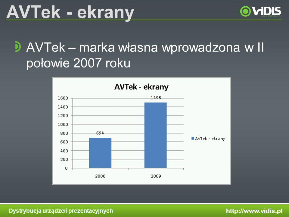 http://www.vidis.pl Dystrybucja urządzeń prezentacyjnych AVTek - ekrany AVTek – marka własna wprowadzona w II połowie 2007 roku