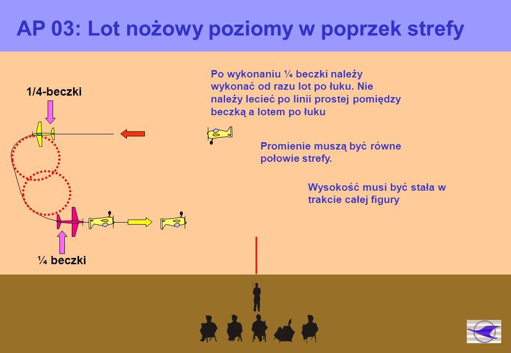 AP 03: Lot nożowy poziomy w poprzek strefy 1/4-beczki ¼ beczki Promienie muszą być równe połowie strefy.