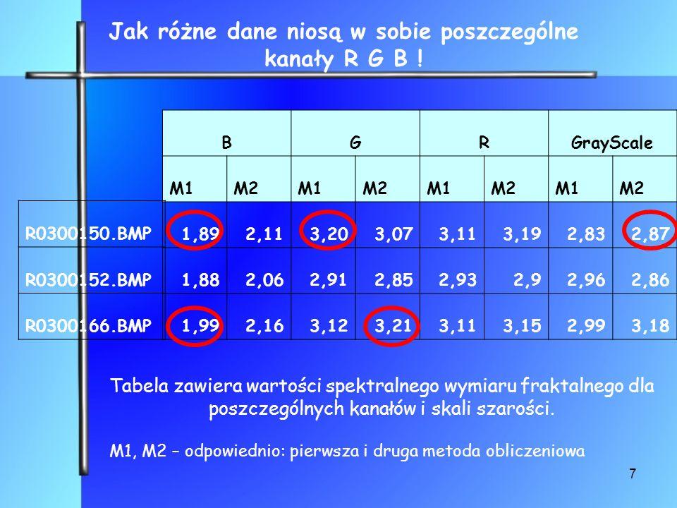 7 BGRGrayScale M1M2M1M2M1M2M1M2 1,892,113,203,073,113,192,832,87 1,882,062,912,852,932,92,962,86 1,992,163,123,213,113,152,993,18 Jak różne dane niosą