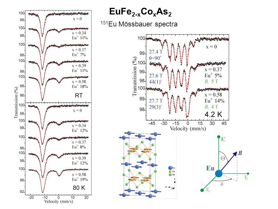 EuFe 2-x Co x As 2 151 Eu Mössbauer spectra
