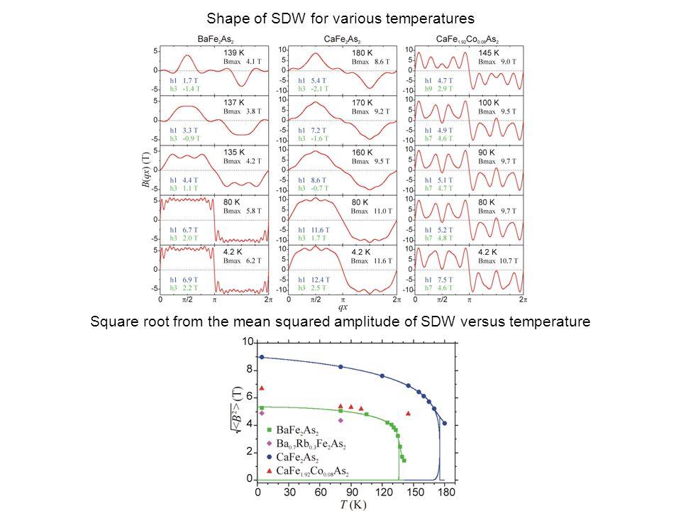EuFe 2 As 2 T SDW = 192 K 0 = 0.124 A.Błachowski, K.Ruebenbauer, J.Żukrowski, K.Rogacki, Z.Bukowski, J.Karpinski, Phys.