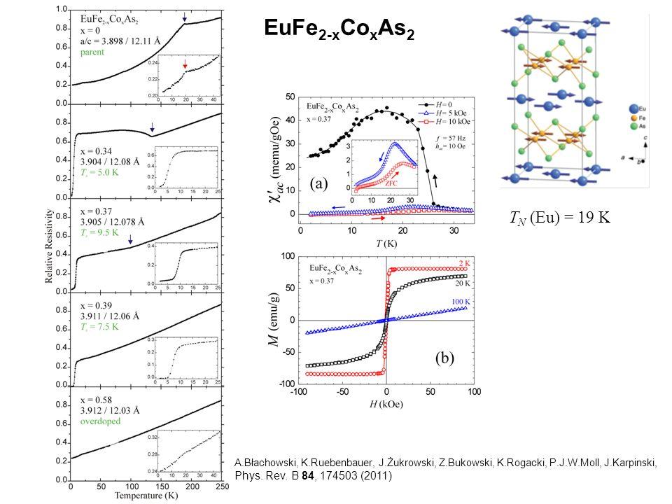 EuFe 2-x Co x As 2 57 Fe Mössbauer spectra T SDW = 190 K T SDW = 150 K T SDW = 100 K traces of SDW at 80 K lack of SDW T N (Eu) = 19 K Eu 2+ Transferred Field on 57 Fe