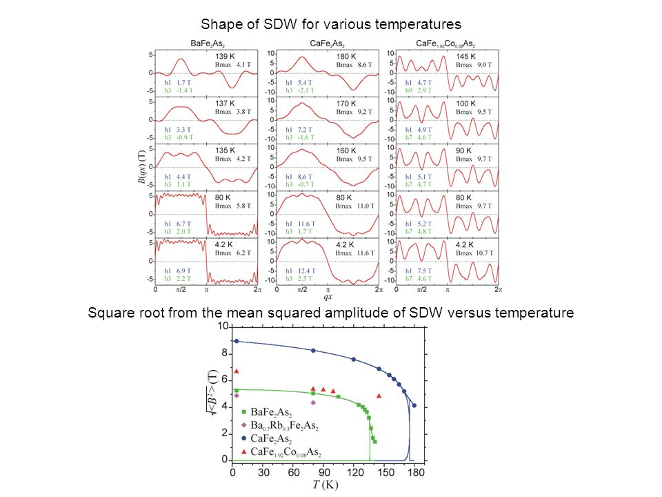 Shape of SDW for various temperatures Square root from the mean squared amplitude of SDW versus temperature