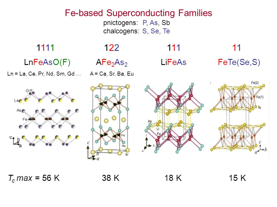 T c max = 56 K 38 K 18 K 15 K Fe-based Superconducting Families pnictogens: P, As, Sb chalcogens: S, Se, Te 1111 122 111 11 LnFeAsO(F) AFe 2 As 2 LiFe