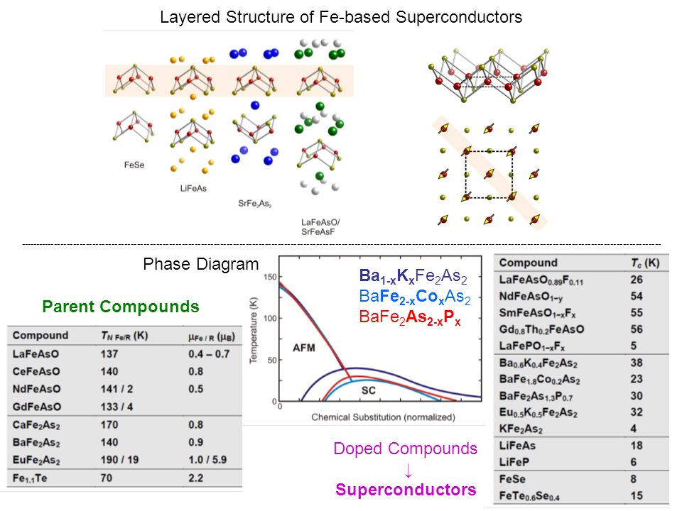 Layered Structure of Fe-based Superconductors Parent Compounds Doped Compounds Superconductors Ba 1-x K x Fe 2 As 2 BaFe 2-x Co x As 2 BaFe 2 As 2-x P x Phase Diagram