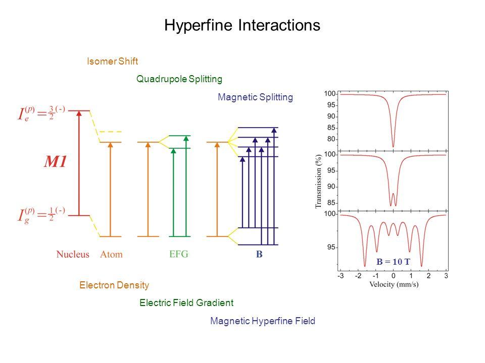 Electric Field Gradient + Magnetic Hyperfine Field = 0° = 90° B = 10 T