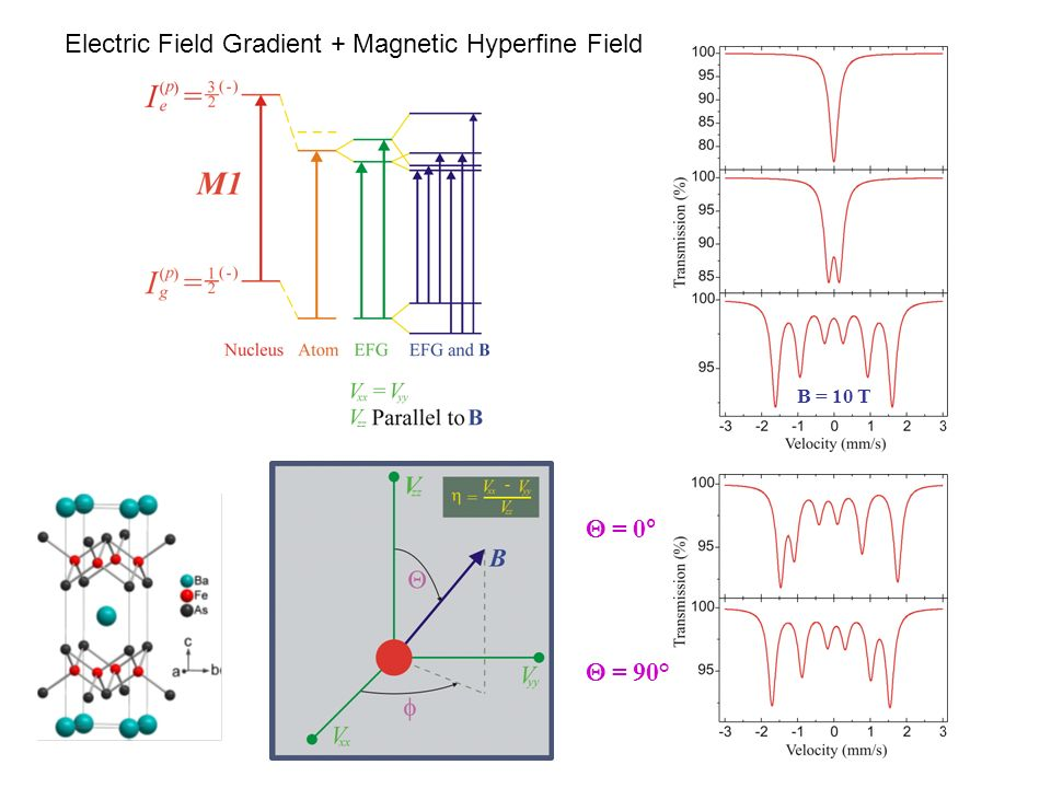 122 family of Fe-based superconductors