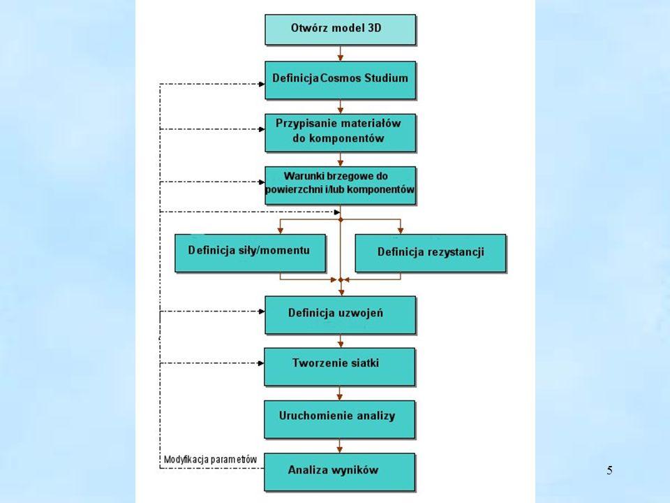 5 Schemat rozwiązania