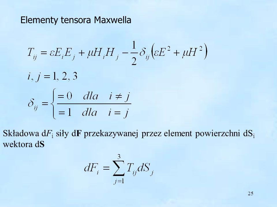 25 Elementy tensora Maxwella Składowa dF i siły dF przekazywanej przez element powierzchni dS i wektora dS