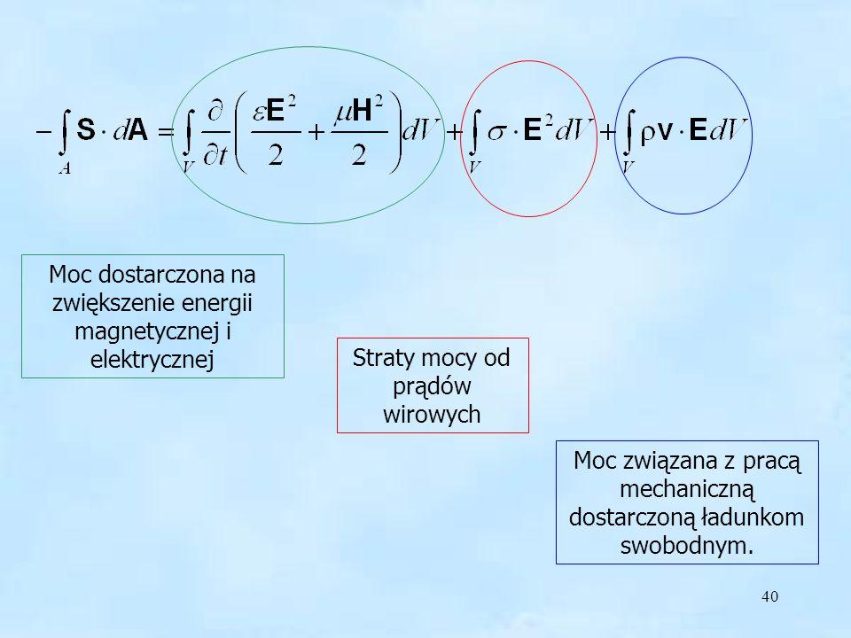 40 Moc dostarczona na zwiększenie energii magnetycznej i elektrycznej Straty mocy od prądów wirowych Moc związana z pracą mechaniczną dostarczoną ładu