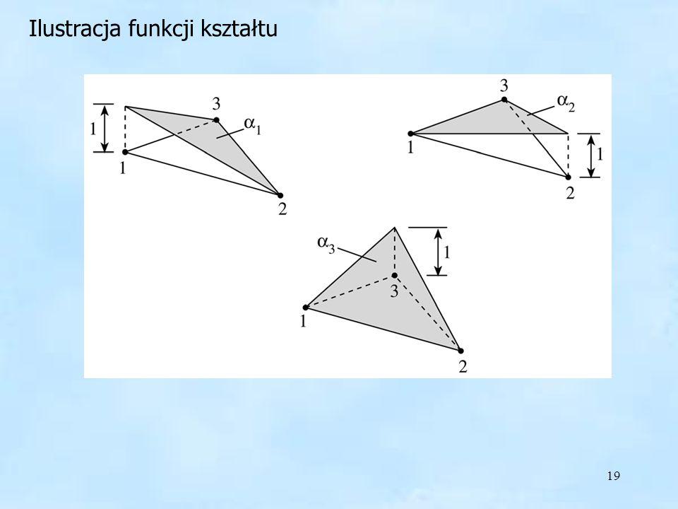 19 Funkcje kształtu Ilustracja funkcji kształtu
