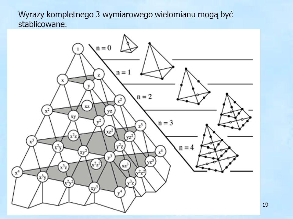 19 Wyrazy kompletnego 3 wymiarowego wielomianu mogą być stablicowane.