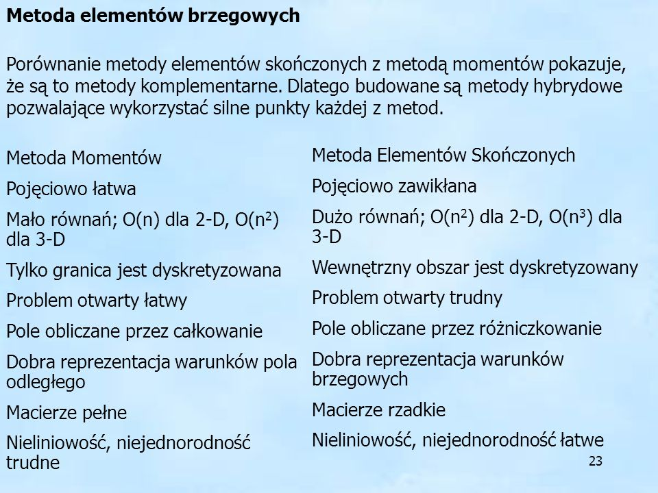 23 Porównanie metody elementów skończonych z metodą momentów pokazuje, że są to metody komplementarne. Dlatego budowane są metody hybrydowe pozwalając