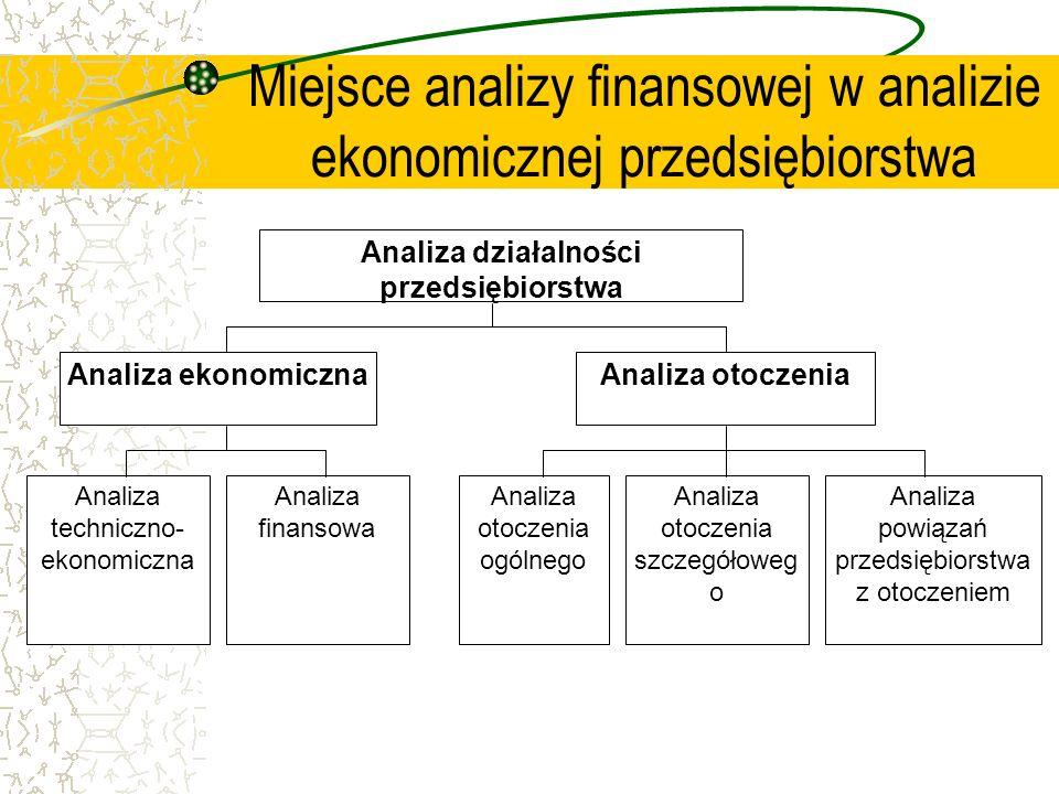 Miejsce analizy finansowej w analizie ekonomicznej przedsiębiorstwa Analiza ekonomiczna Analiza działalności przedsiębiorstwa Analiza otoczenia Analiz