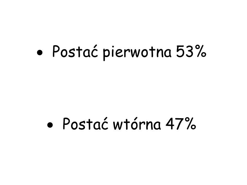 Postać pierwotna 53% Postać wtórna 47%
